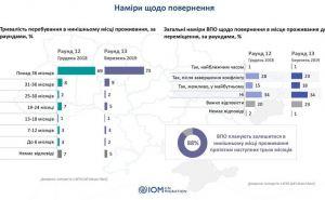 Только 23% переселенцев планируют вернуться в Донбасс после войны