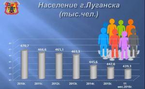 Численность населения Луганщины уменьшилось