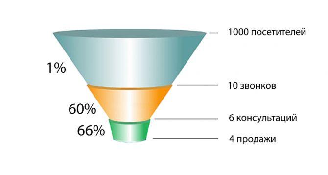 Воронка продаж— индикатор Вашего бизнеса