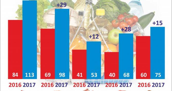 В Донецкой области мясная корзина подорожала на 31 грн с начала года.