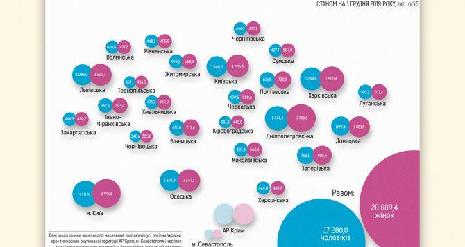 Губернатор Луганщины считает, что данные электронной переписи Дубилета сильно завышены