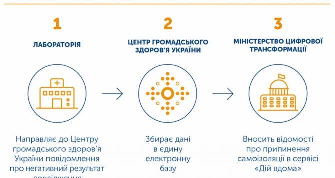 С 1августа отменяется самоизоляция для тех, кто въезжает с неподконтрольных территорий в Украину
