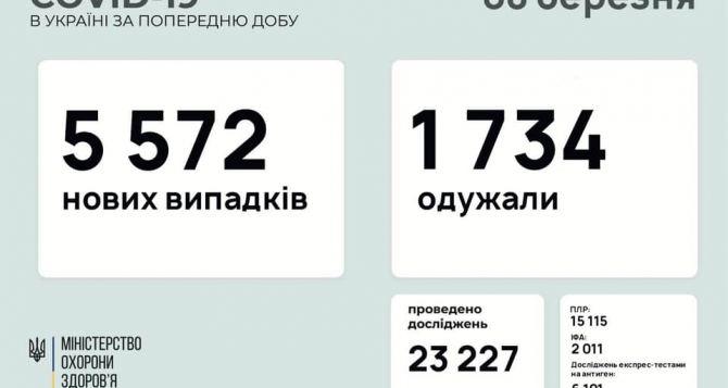 За прошедшие сутки в Луганской области выявлено 10 новых случаев COVID, в Донецкой— 92