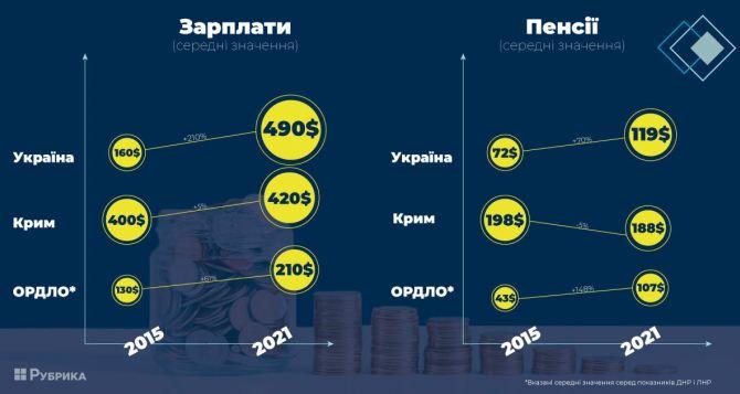 Крым, Луганск/Донецк против Киева. Сравнение цен, пенсий и зарплат в период с 2015 по 2021 гг.
