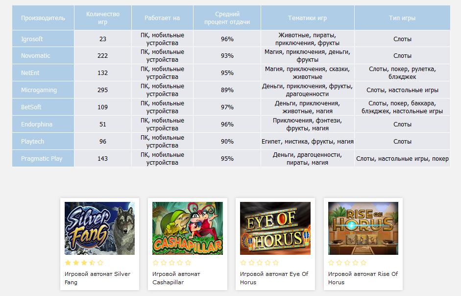 https://giroscuter-shop.ru/apteki/ Как правильно выбрать казино онлайн StoSlotov