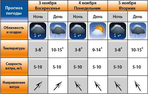 российской армии погода на завтра эльбан нужна была