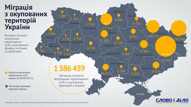 ИНФОГРАФИКА. Помощь переселенцам в Украине: как за год изменились выплаты