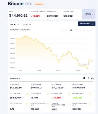 Bitcoin упал почти на треть со своего исторического максимума