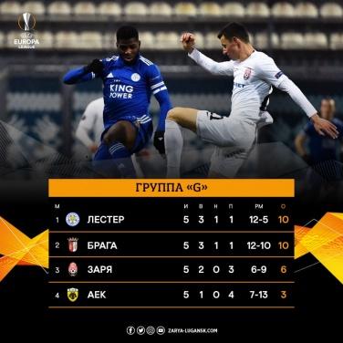 «Заря» победила «Лестер» в Лиге Европы. ФОТО